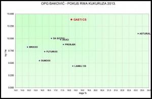 GASTI CS - POKUS OPG ĐAKOVIĆ 2013