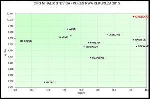 POKUS OPG MIHALIK STEVICA 2013