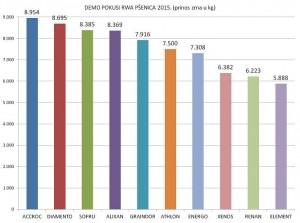 PRINOS ZRNA - 2